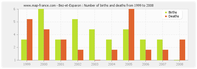 Bez-et-Esparon : Number of births and deaths from 1999 to 2008