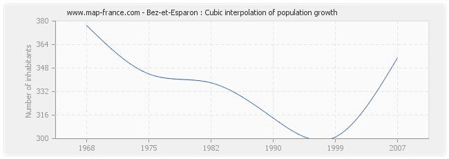 Bez-et-Esparon : Cubic interpolation of population growth