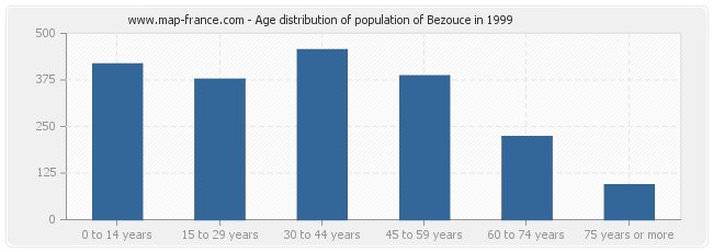Age distribution of population of Bezouce in 1999