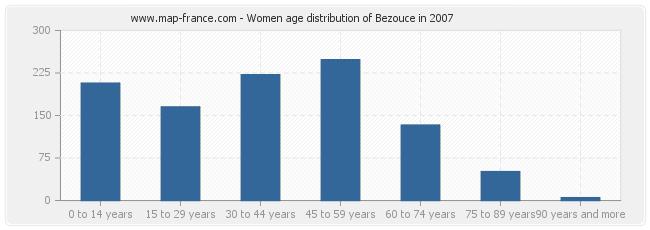 Women age distribution of Bezouce in 2007