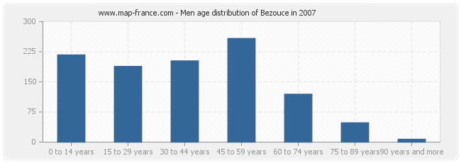 Men age distribution of Bezouce in 2007