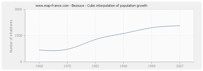 Bezouce : Cubic interpolation of population growth