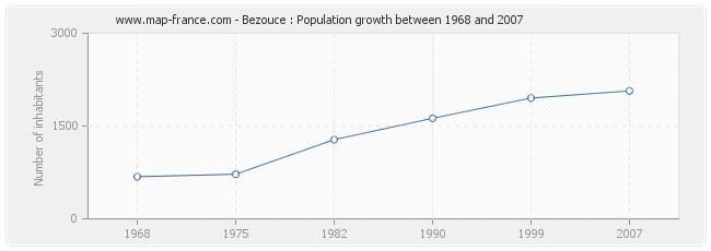 Population Bezouce