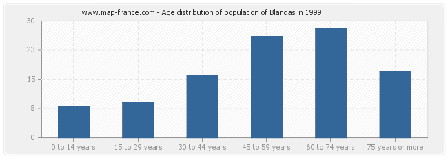 Age distribution of population of Blandas in 1999