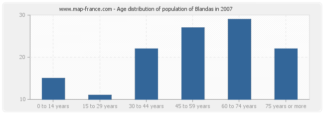 Age distribution of population of Blandas in 2007