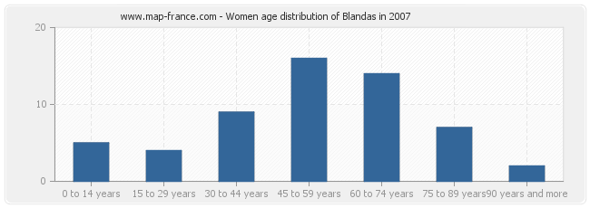 Women age distribution of Blandas in 2007