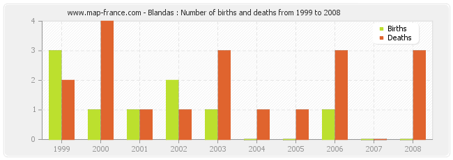 Blandas : Number of births and deaths from 1999 to 2008