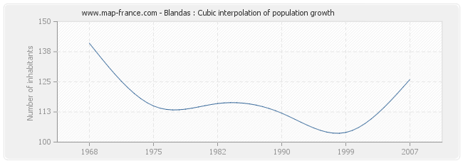 Blandas : Cubic interpolation of population growth