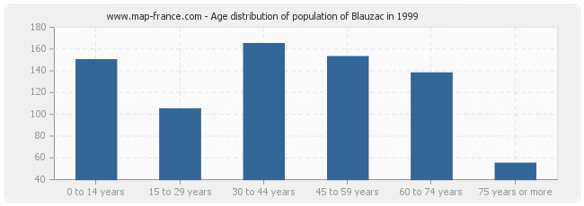 Age distribution of population of Blauzac in 1999