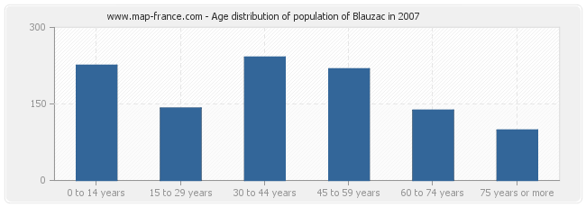 Age distribution of population of Blauzac in 2007