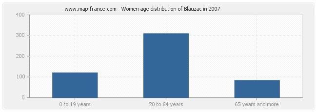 Women age distribution of Blauzac in 2007