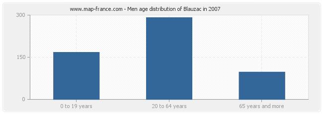 Men age distribution of Blauzac in 2007