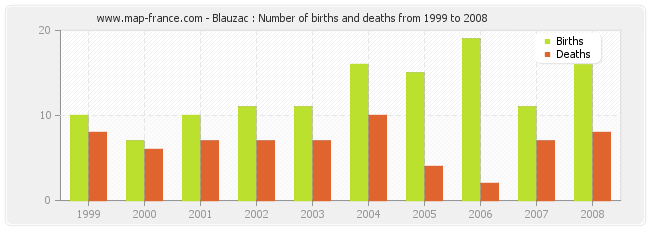 Blauzac : Number of births and deaths from 1999 to 2008