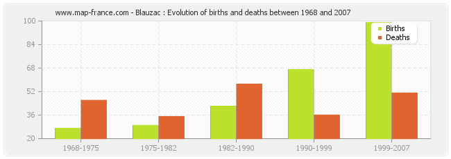 Blauzac : Evolution of births and deaths between 1968 and 2007