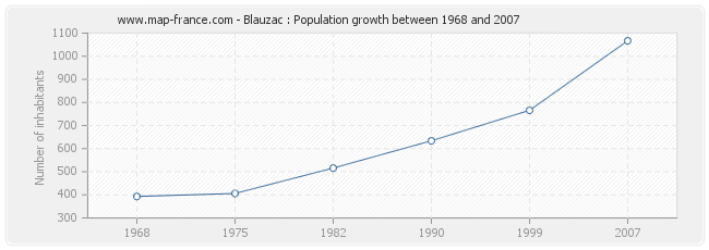 Population Blauzac