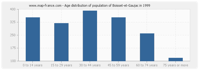 Age distribution of population of Boisset-et-Gaujac in 1999