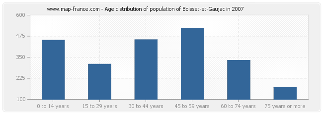 Age distribution of population of Boisset-et-Gaujac in 2007