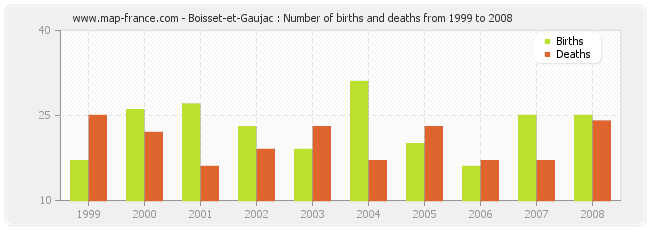 Boisset-et-Gaujac : Number of births and deaths from 1999 to 2008