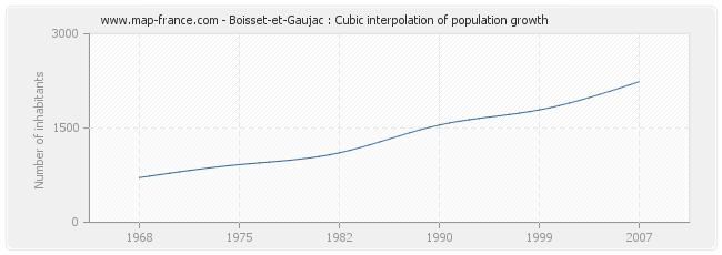 Boisset-et-Gaujac : Cubic interpolation of population growth