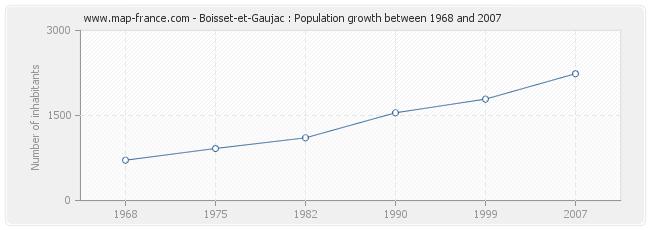 Population Boisset-et-Gaujac
