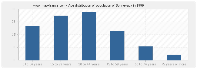 Age distribution of population of Bonnevaux in 1999