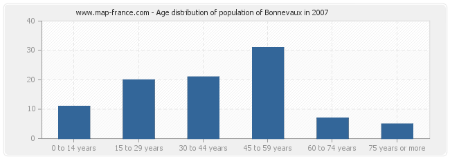 Age distribution of population of Bonnevaux in 2007