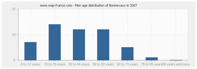 Men age distribution of Bonnevaux in 2007