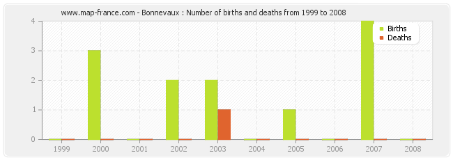 Bonnevaux : Number of births and deaths from 1999 to 2008