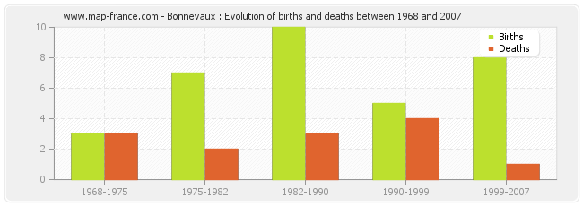 Bonnevaux : Evolution of births and deaths between 1968 and 2007