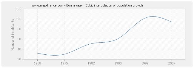 Bonnevaux : Cubic interpolation of population growth