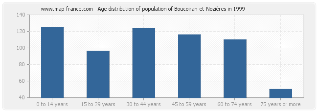 Age distribution of population of Boucoiran-et-Nozières in 1999