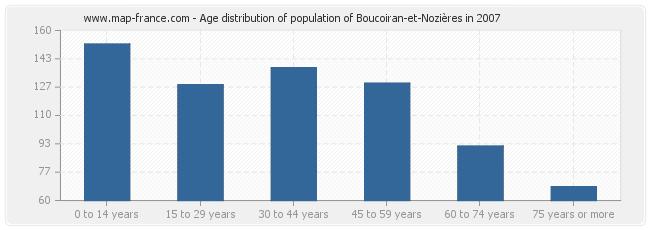 Age distribution of population of Boucoiran-et-Nozières in 2007