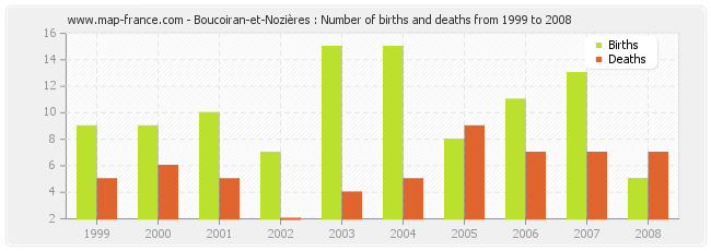 Boucoiran-et-Nozières : Number of births and deaths from 1999 to 2008
