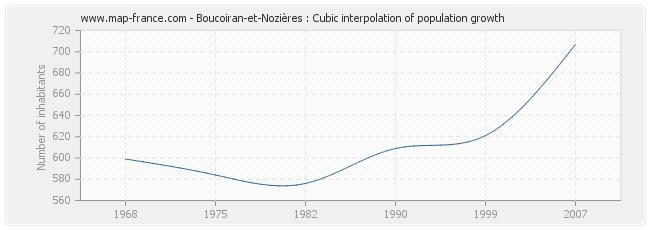 Boucoiran-et-Nozières : Cubic interpolation of population growth