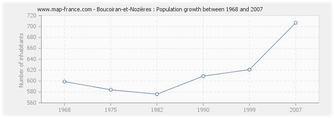 Population Boucoiran-et-Nozières