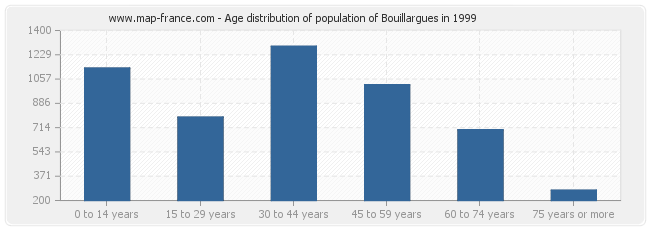 Age distribution of population of Bouillargues in 1999