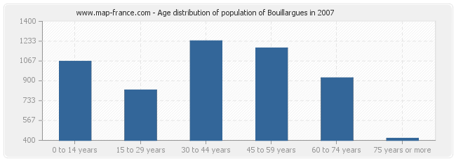 Age distribution of population of Bouillargues in 2007