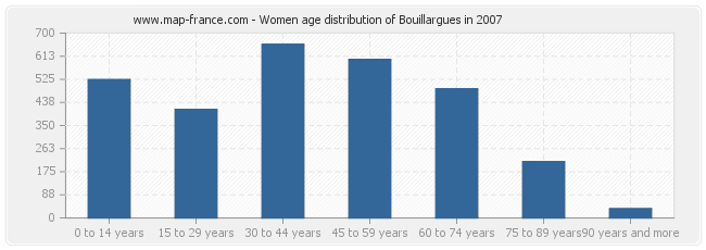 Women age distribution of Bouillargues in 2007