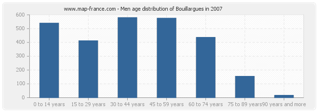 Men age distribution of Bouillargues in 2007