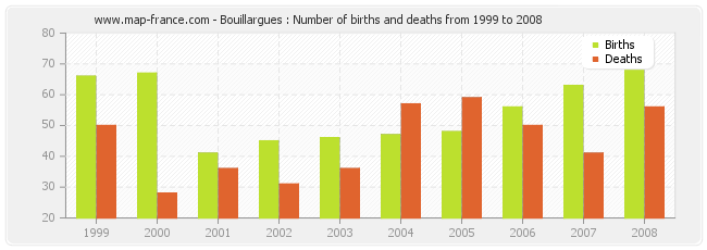 Bouillargues : Number of births and deaths from 1999 to 2008
