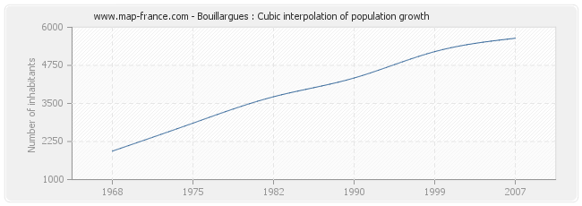 Bouillargues : Cubic interpolation of population growth
