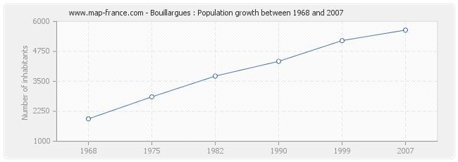 Population Bouillargues