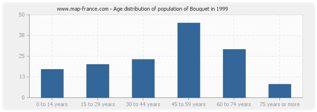 Age distribution of population of Bouquet in 1999
