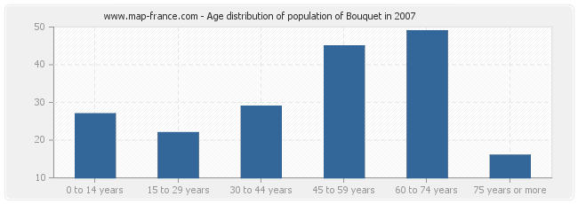 Age distribution of population of Bouquet in 2007
