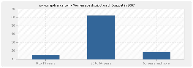 Women age distribution of Bouquet in 2007