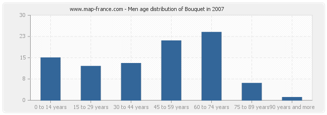 Men age distribution of Bouquet in 2007