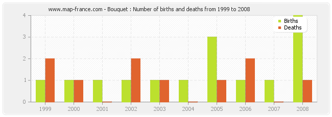 Bouquet : Number of births and deaths from 1999 to 2008