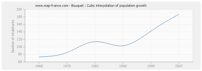 Bouquet : Cubic interpolation of population growth