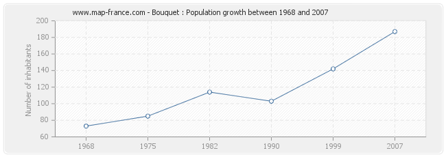 Population Bouquet