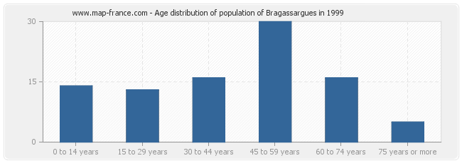 Age distribution of population of Bragassargues in 1999